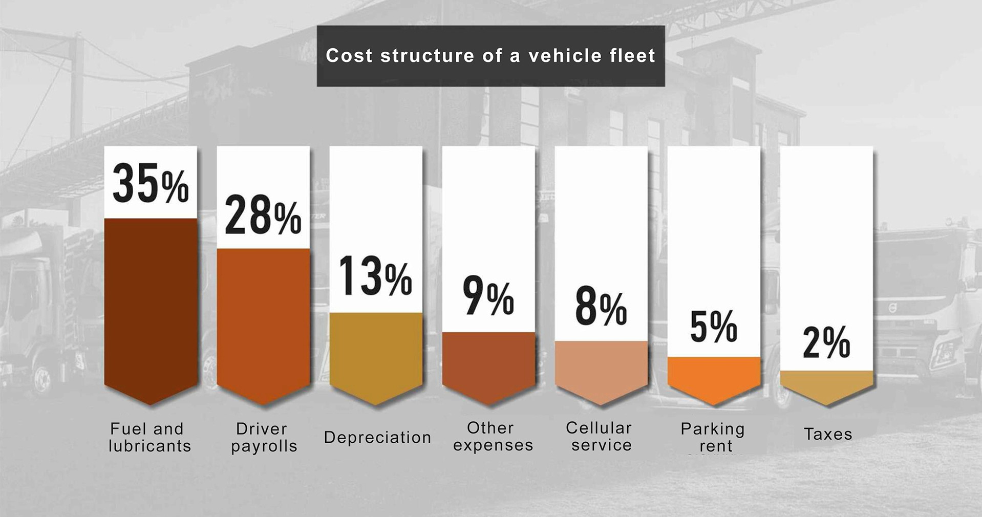 Average cost structure of the vehicle fleet
