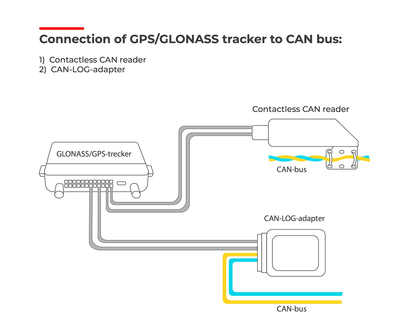Connecting GPS tracker to CAN bus