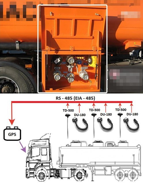 Fuel control in a fuel truck using Escort and GLONASS GPS sensors